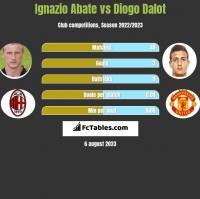 Ignazio Abate vs Diogo Dalot h2h player stats