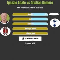 Ignazio Abate vs Cristian Romero h2h player stats