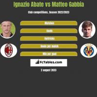 Ignazio Abate vs Matteo Gabbia h2h player stats