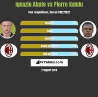 Ignazio Abate vs Pierre Kalulu h2h player stats