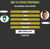 Igor vs Carlos Henriques h2h player stats