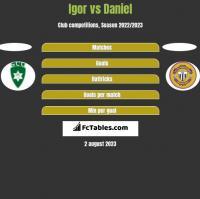 Igor vs Daniel h2h player stats