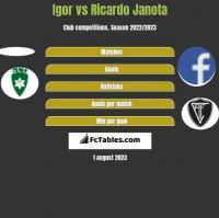 Igor vs Ricardo Janota h2h player stats