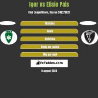 Igor vs Elisio Pais h2h player stats
