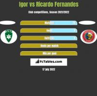Igor vs Ricardo Fernandes h2h player stats