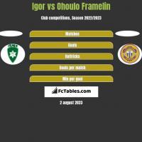 Igor vs Ohoulo Framelin h2h player stats