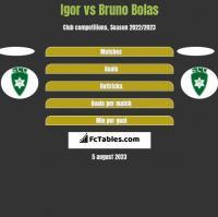 Igor vs Bruno Bolas h2h player stats