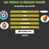 Igor Akinfeev vs Aleksandr Vasyutin h2h player stats