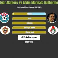 Igor Akinfeev vs Alvim Marinato Guilherme h2h player stats