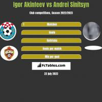Igor Akinfeev vs Andrei Sinitsyn h2h player stats