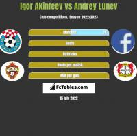 Igor Akinfeev vs Andrey Lunev h2h player stats