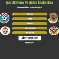 Igor Akinfeev vs Anton Kochenkov h2h player stats