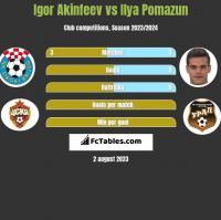 Igor Akinfeev vs Ilya Pomazun h2h player stats
