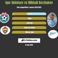 Igor Akinfeev vs Mikhail Kerzhakov h2h player stats