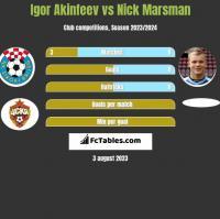 Igor Akinfiejew vs Nick Marsman h2h player stats