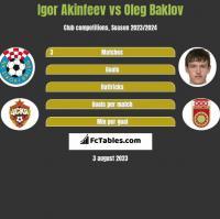 Igor Akinfeev vs Oleg Baklov h2h player stats