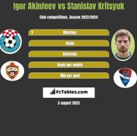 Igor Akinfeev vs Stanislav Kritsyuk h2h player stats