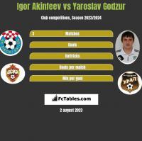 Igor Akinfeev vs Yaroslav Godzur h2h player stats