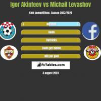 Igor Akinfeev vs Michail Levashov h2h player stats