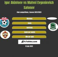Igor Akinfeev vs Matvei Evgenievich Safonov h2h player stats