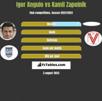 Igor Angulo vs Kamil Zapolnik h2h player stats
