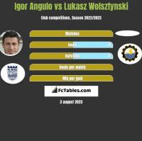 Igor Angulo vs Łukasz Wolsztyński h2h player stats