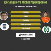 Igor Angulo vs Michal Papadopoulos h2h player stats