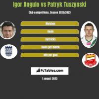 Igor Angulo vs Patryk Tuszyński h2h player stats