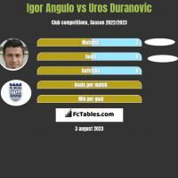 Igor Angulo vs Uros Duranovic h2h player stats