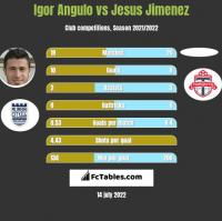 Igor Angulo vs Jesus Jimenez h2h player stats