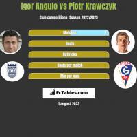 Igor Angulo vs Piotr Krawczyk h2h player stats