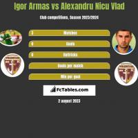 Igor Armas vs Alexandru Nicu Vlad h2h player stats
