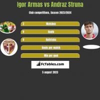 Igor Armas vs Andraz Struna h2h player stats