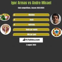 Igor Armas vs Andre Micael h2h player stats