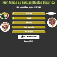 Igor Armas vs Bogdan Nicolae Bucurica h2h player stats