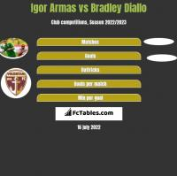 Igor Armas vs Bradley Diallo h2h player stats