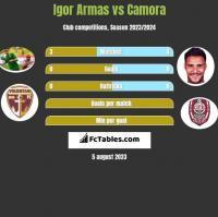 Igor Armas vs Camora h2h player stats