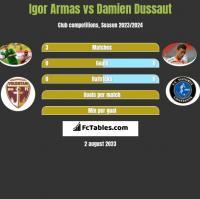 Igor Armas vs Damien Dussaut h2h player stats