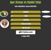 Igor Armas vs Daniel Tatar h2h player stats