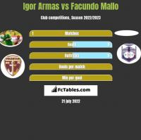 Igor Armas vs Facundo Mallo h2h player stats
