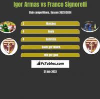 Igor Armas vs Franco Signorelli h2h player stats