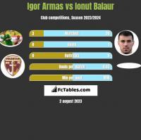 Igor Armas vs Ionut Balaur h2h player stats