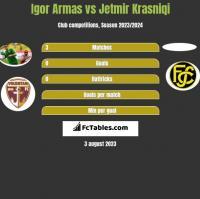Igor Armas vs Jetmir Krasniqi h2h player stats