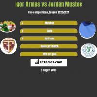 Igor Armas vs Jordan Mustoe h2h player stats