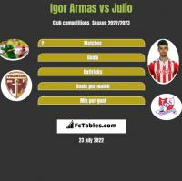 Igor Armas vs Julio h2h player stats