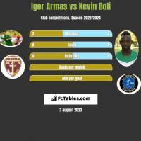 Igor Armas vs Kevin Boli h2h player stats