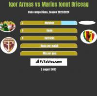 Igor Armas vs Marius Ionut Briceag h2h player stats