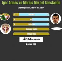 Igor Armas vs Marius Marcel Constantin h2h player stats