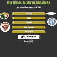 Igor Armas vs Marius Mihalache h2h player stats