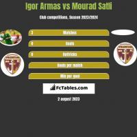 Igor Armas vs Mourad Satli h2h player stats